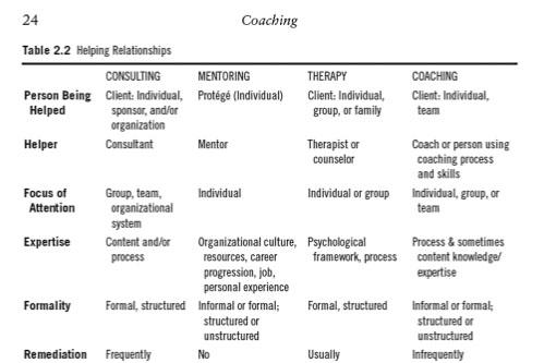 Coaching for Change, Helping Relationships