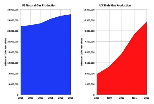 Bill Powers Failed Gas Predictions