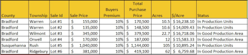 shale property values - SalesComparison