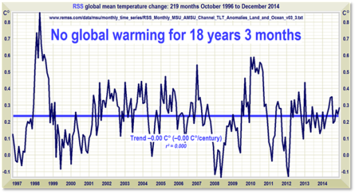 climate alarmism clip_image002_thumb