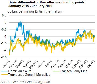 Marcellus pipelines