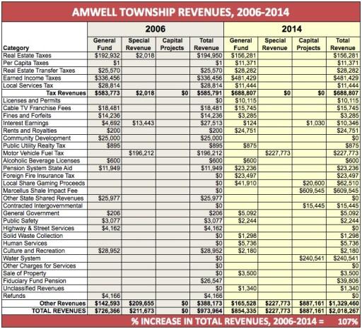 Amwell Township