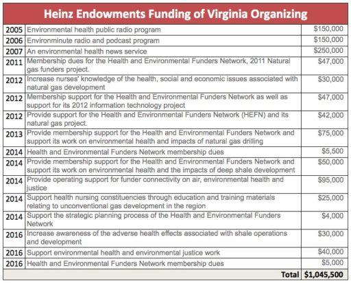 Virginia Organizing