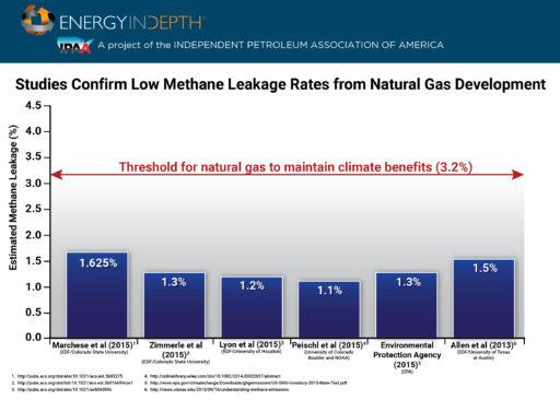Methane Threshold