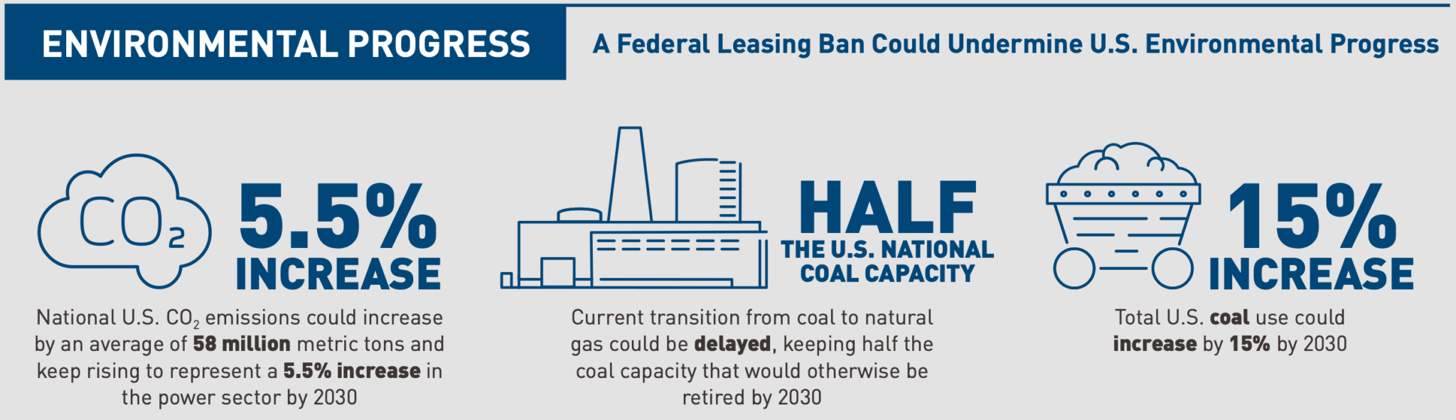 Federal Leasing Ban