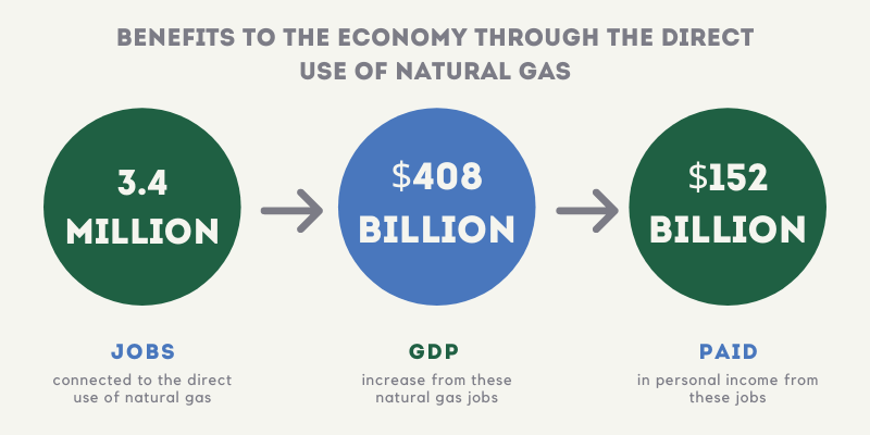 natural gas benefits