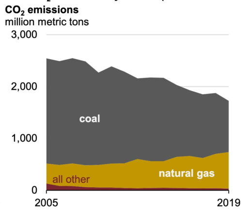 natural gas now