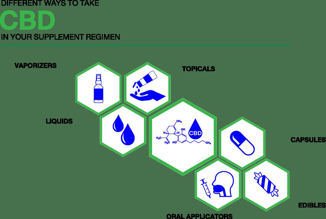 CBD Product types