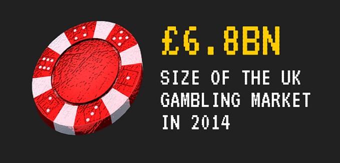 size-of-uk-gambling-market-2014