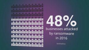 Email security statistics