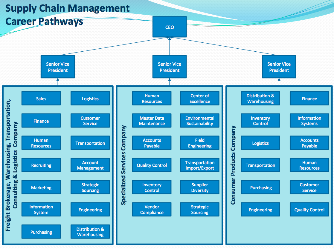 Supply Chain Management Career Pathway