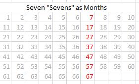 7 Sevens