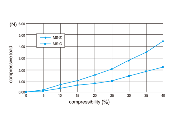 Compression curves