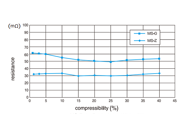 Resistance-compressibility curves
