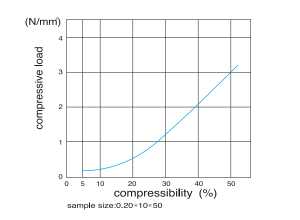 AF-type - Compression Load-Compressibility Curves