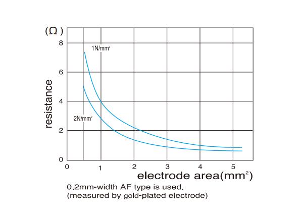 AF-type - Resistance-Electrode Area Curves