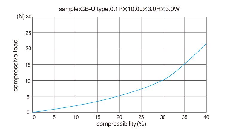 Compression load characteristics