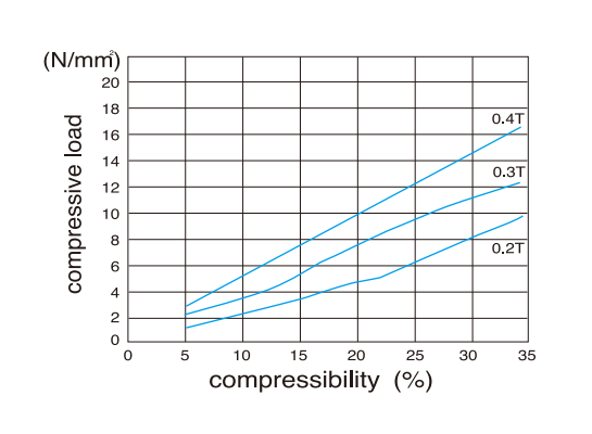 Compression load-compressibility curves