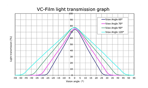 VC-Film Light Transmission Graph