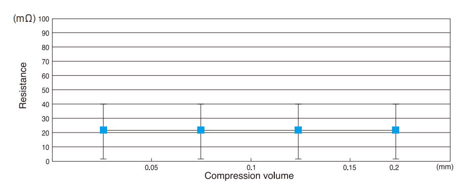 Compression load-resistance curves