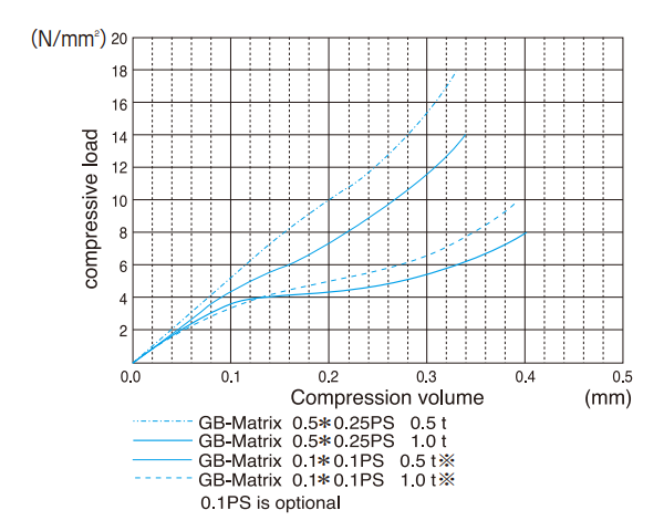 Compression load-compression amount curves