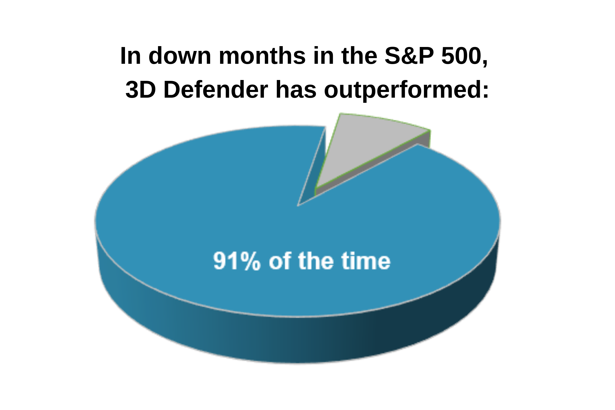 Pie Chart showing that 3D Defender outperformed the S&P 500 in down months 91% of the time