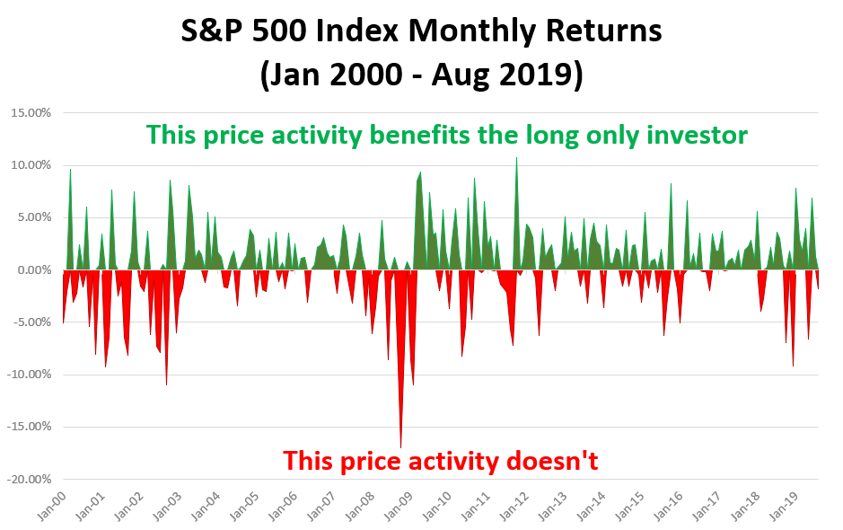 Graph of the S&P 500 Monthly returns with gains showed in green and losses showed in red. The green activity benefits the long-only stock investor. The red activity does not.