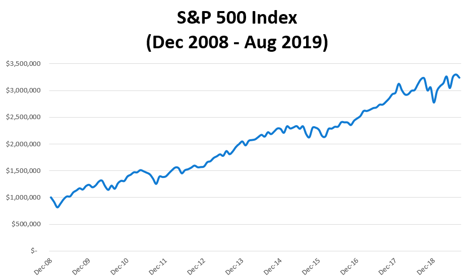 Graph of the S&P 500 Index from Dec 2008 to Aug 2019, which is generally increasing but with some declines during the overall trend.