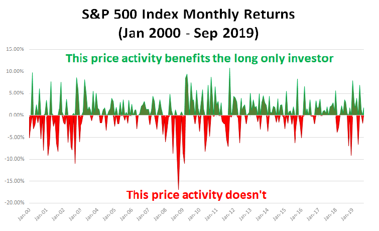 Graph of the S&P 500 Monthly returns Jan 2000 to Sep 2019 with gains showed in green and losses showed in red. The green activity benefits the long-only stock investor. The red activity does not.