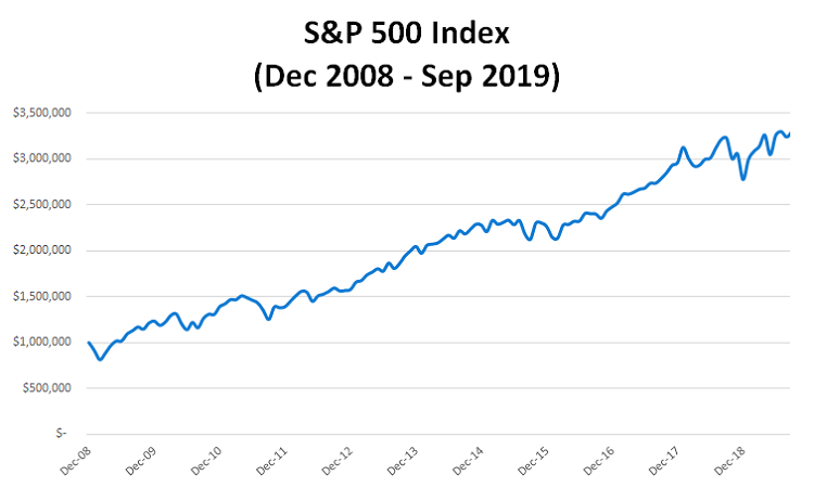 Graph of the S&P 500 Index from Dec 2008 to Sept 2019, which is generally increasing but with some declines during the overall trend.