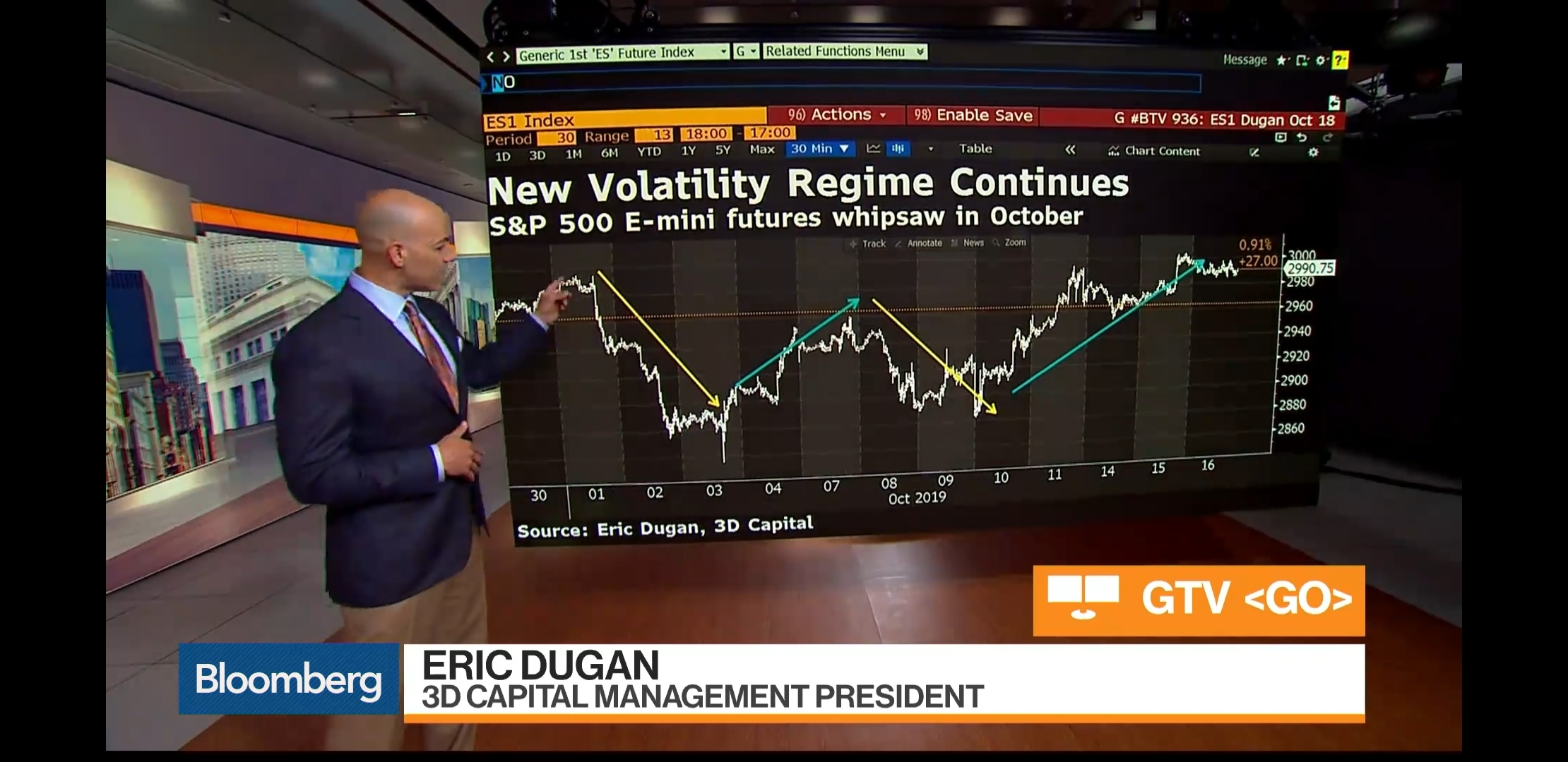 3D Capital Chairman and Portfolio Manager Eric Dugan explaining S&P 500 E-mini futures on Bloomberg TV on October 16, 2019.