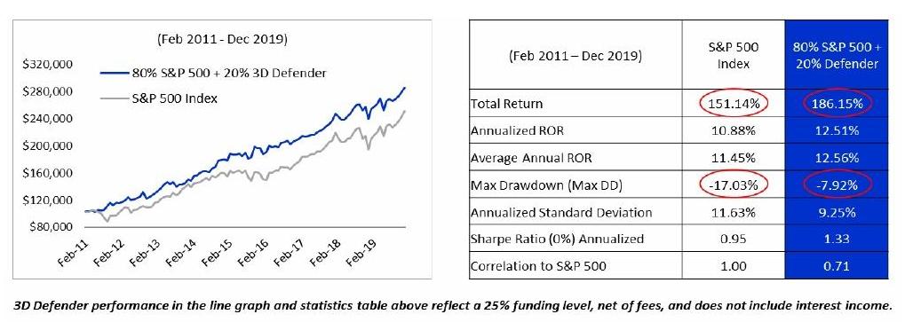 3d defender stock market protection graph