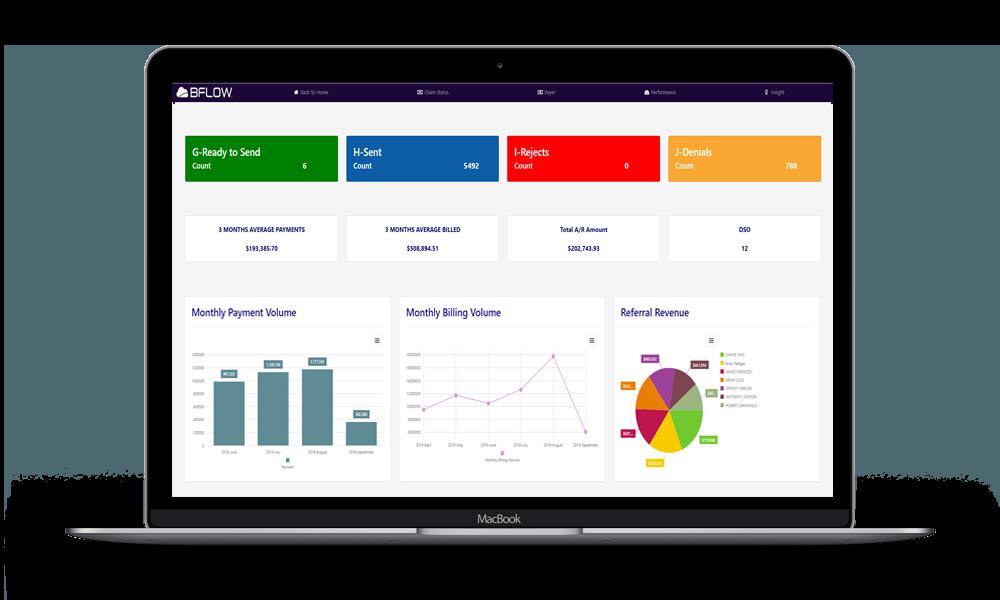 BFLOW Performance Management Dashboard
