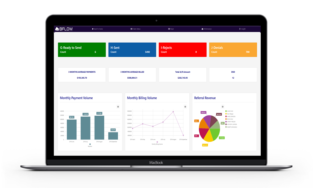 BFLOW Performance Management Dashboard