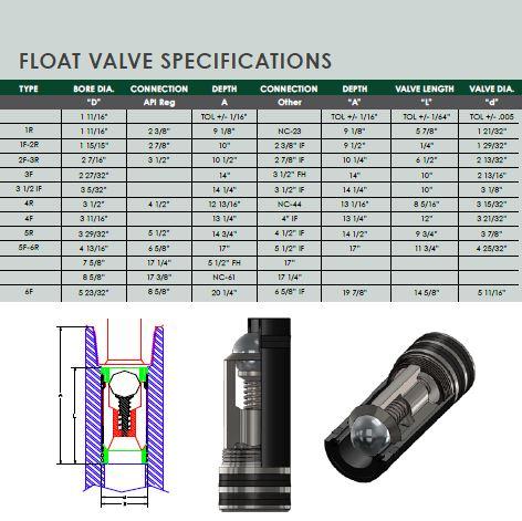 Float Valve Specs