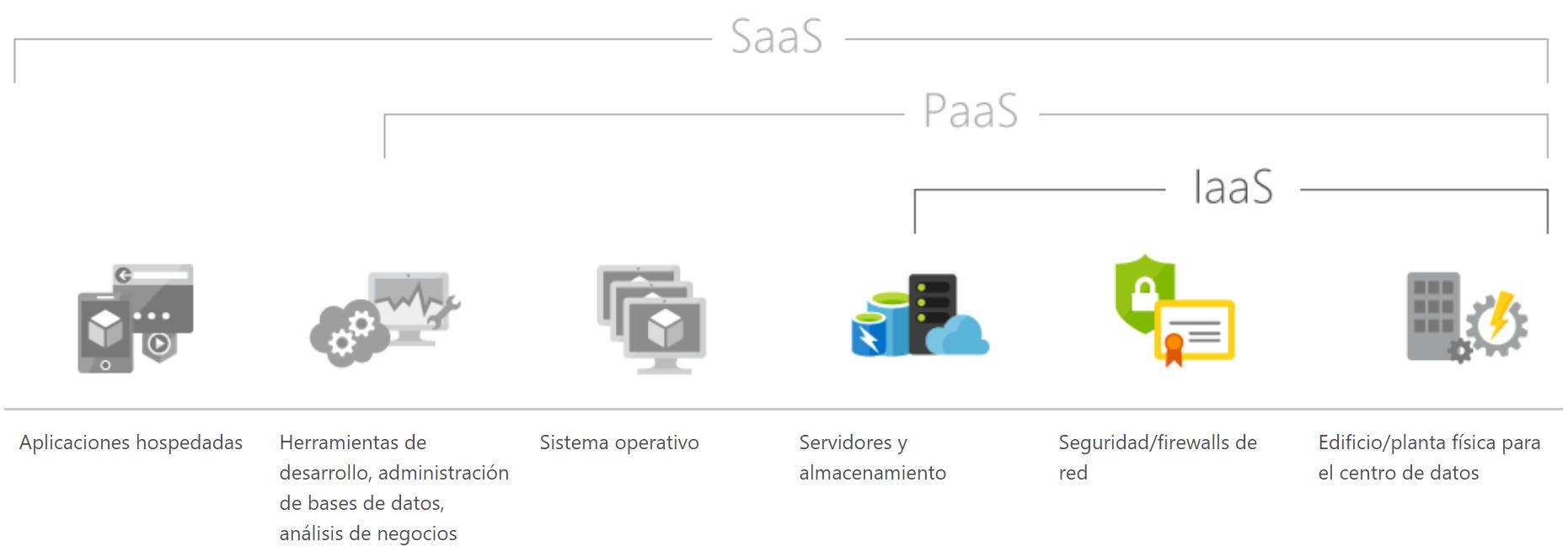 Servicio de Datacenter IaaS