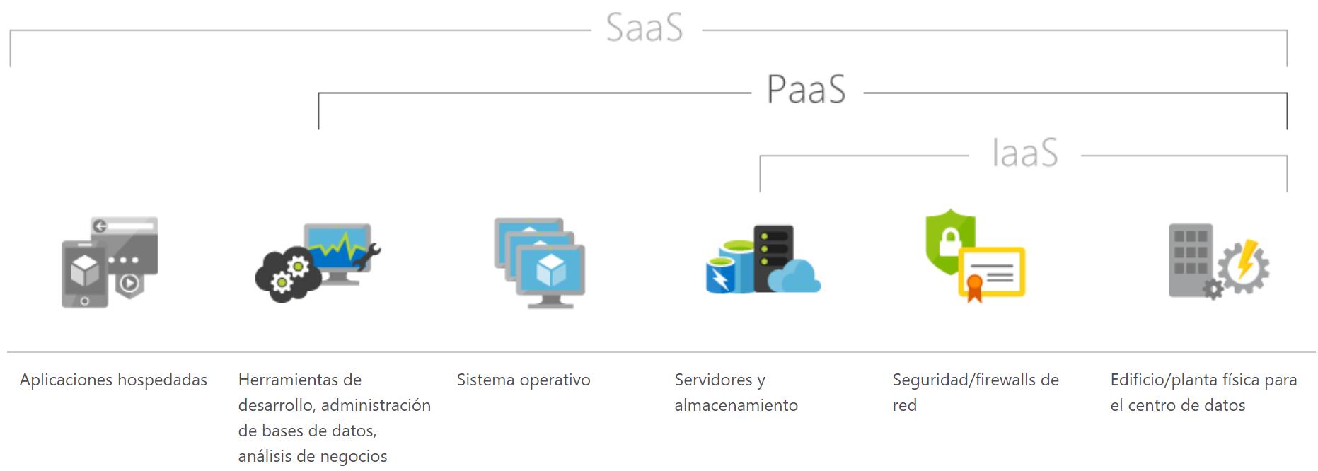 Servicio de Datacenter PaaS