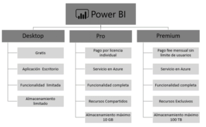 Tabla comparativa versiones Power BI