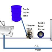 Sink Diagram