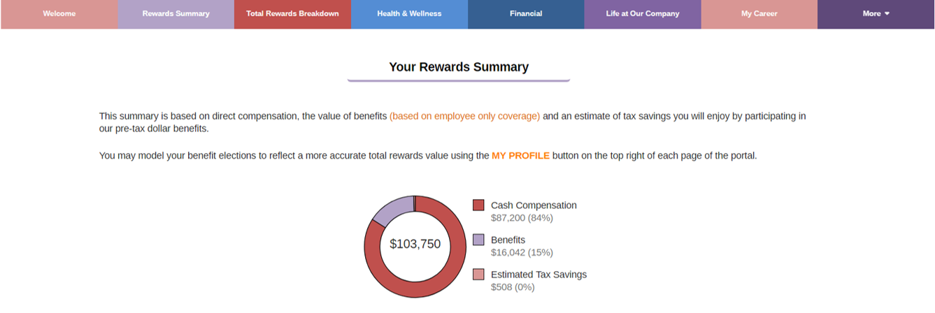 Candidate Total Compensation Summary