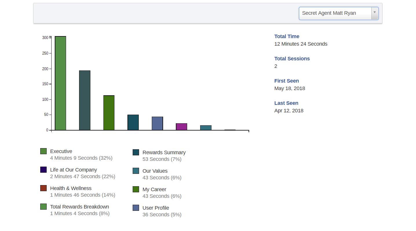 Candidate Behavior Analytics