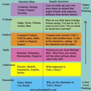 Pelican Family Series Bloom's Taxonomy Chart