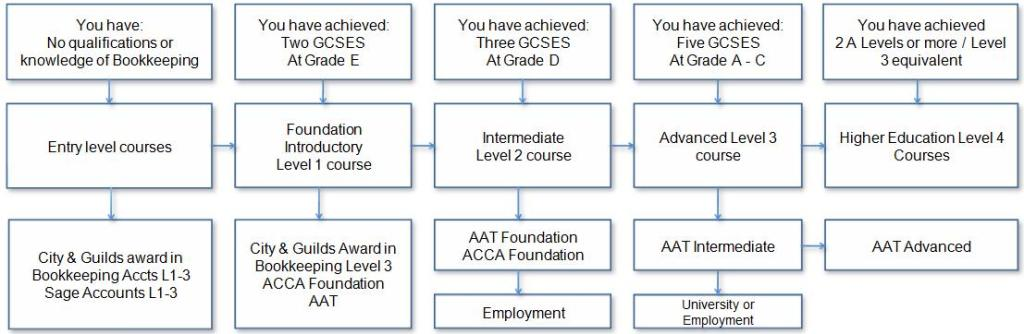 Course Levels Map