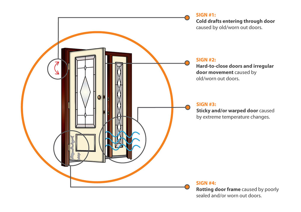How to tell if you need new doors