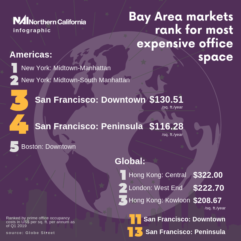 Infographic - Bay Area Ranks for Most Expensive Office Space - NAI Northern California Newsletters