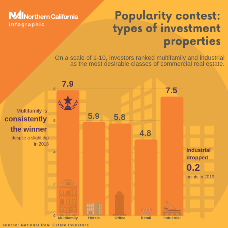 Infographic - Popularity Contest - Types of Investment Properties - NAI Northern California Newsletters