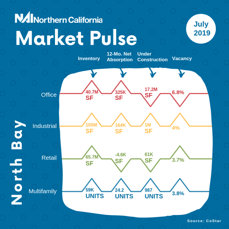 Market Pulse Infographic - North Bay Area - July 2019