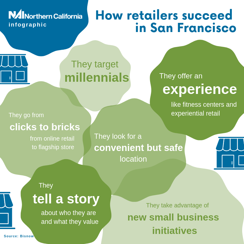 Infographic - How retailers are succeeding in SF - NAI Northern California Newsletters