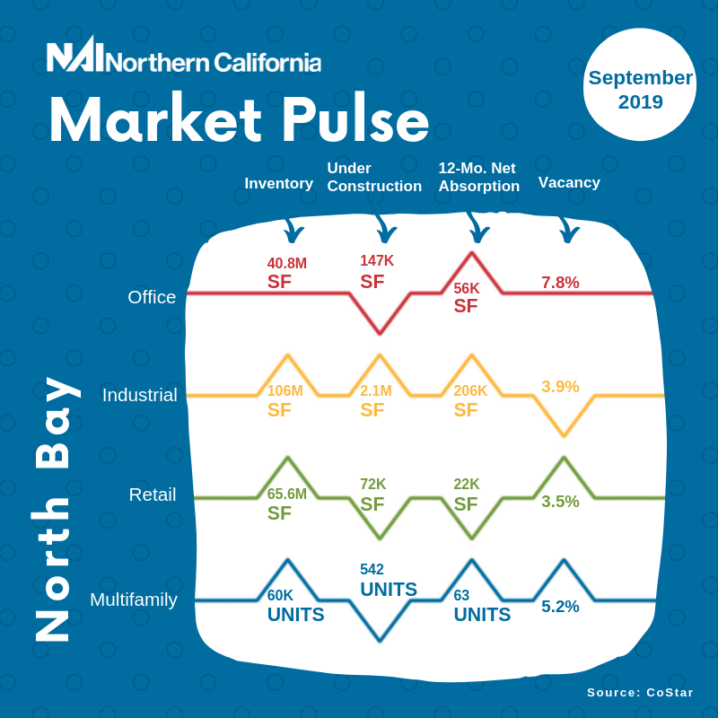 September 2019 North Bay Market Pulse infographic