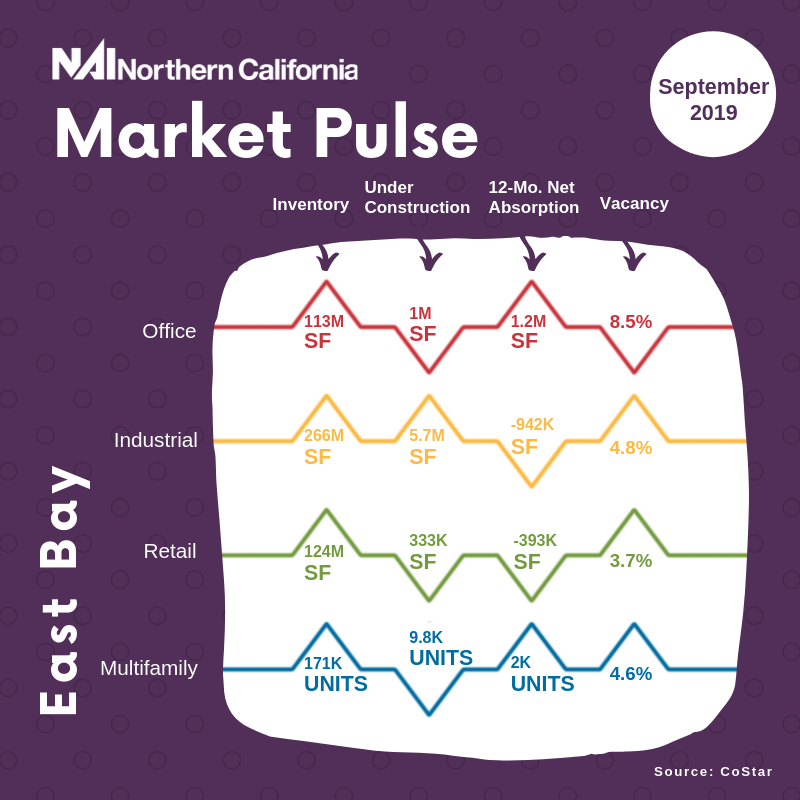 September 2019 East Bay Market Pulse infographic
